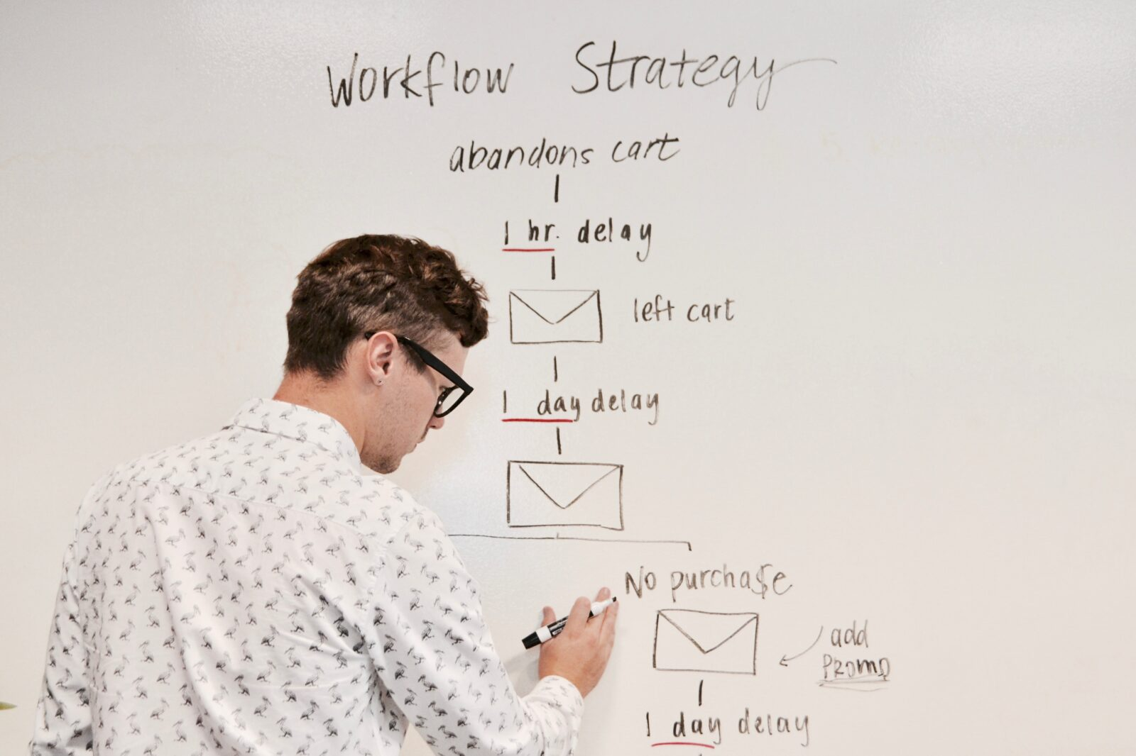 Brandswon workflow strategy
